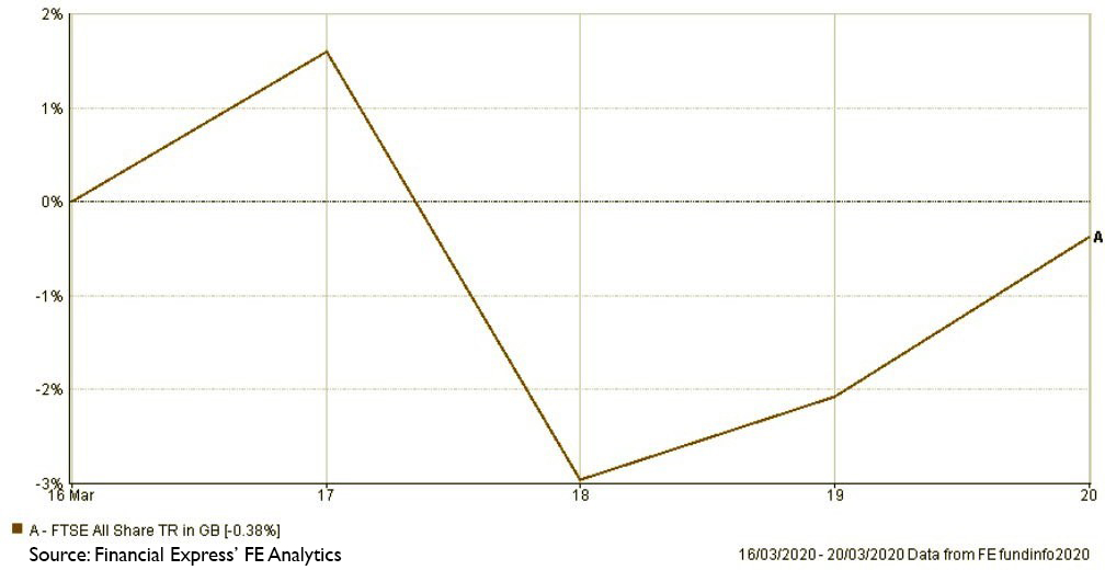 Source: Financial Express' FE Analytics