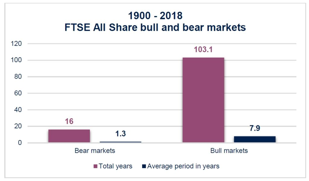 FTSE All Share bull and bear markets