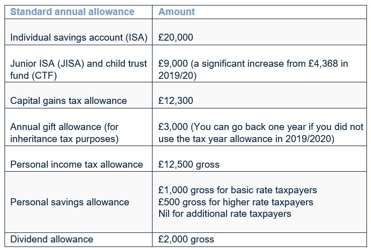 Tax year allowances 2020/21